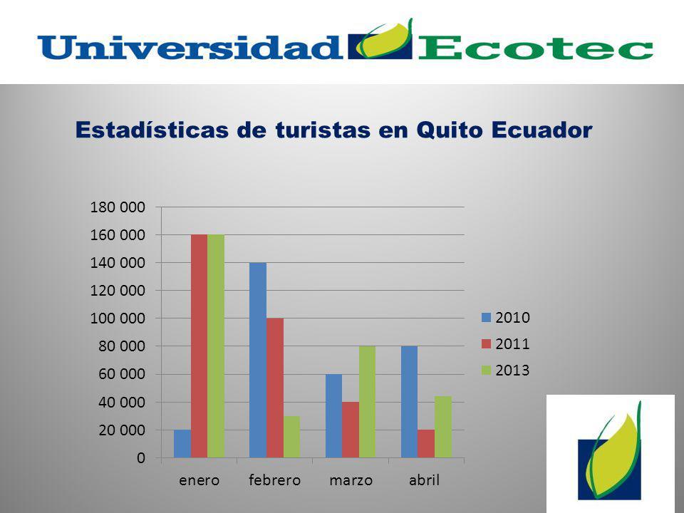 Estadísticas de turistas en Quito Ecuador