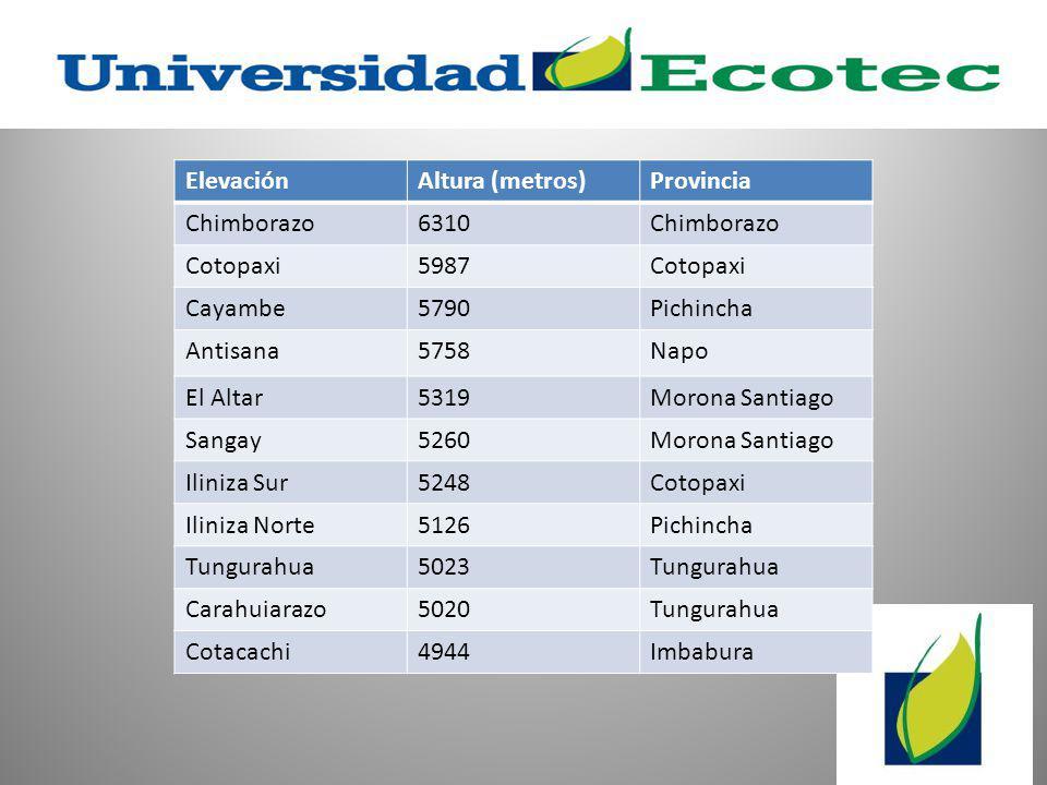 Elevación Altura (metros) Provincia. Chimborazo. 6310. Cotopaxi. 5987. Cayambe. 5790. Pichincha.