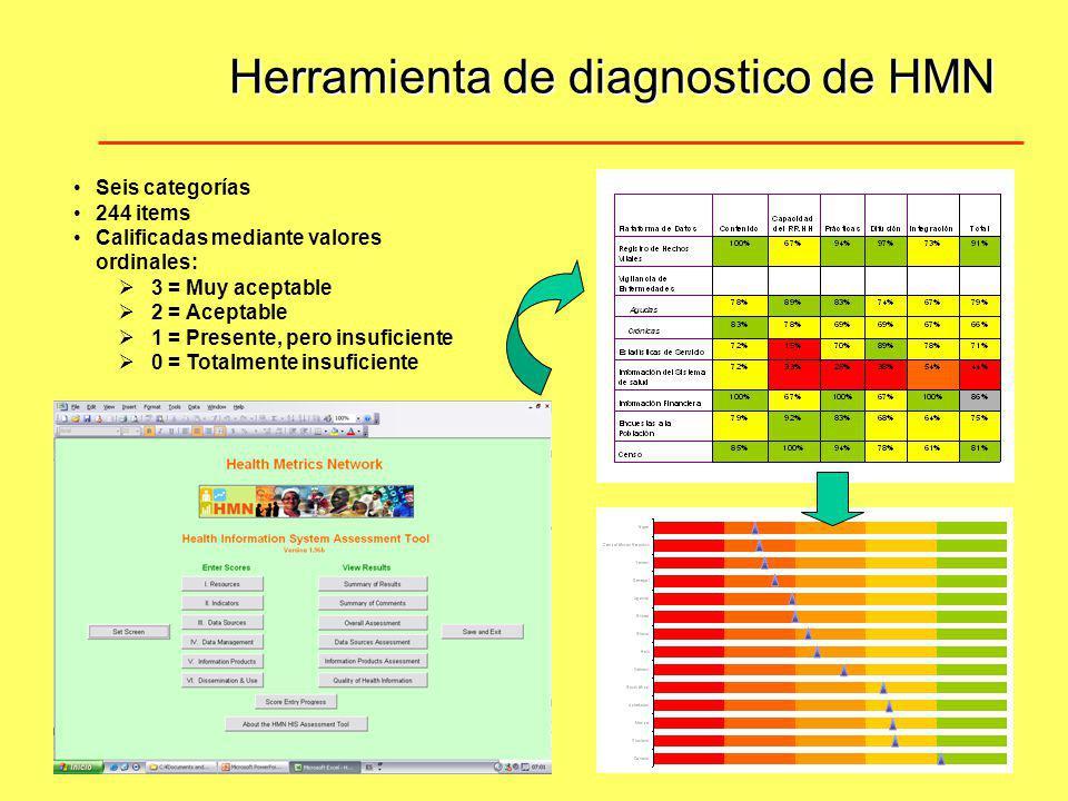 Herramienta de diagnostico de HMN