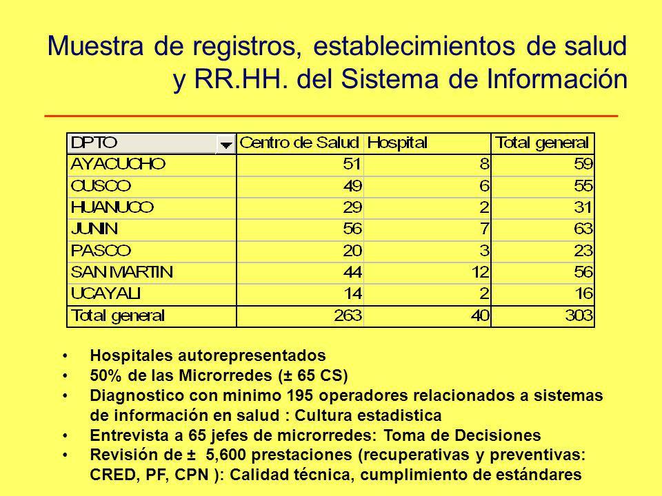Muestra de registros, establecimientos de salud y RR. HH