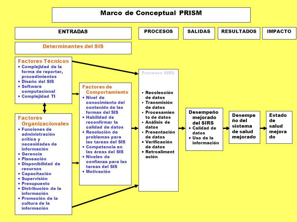 Marco de Conceptual PRISM