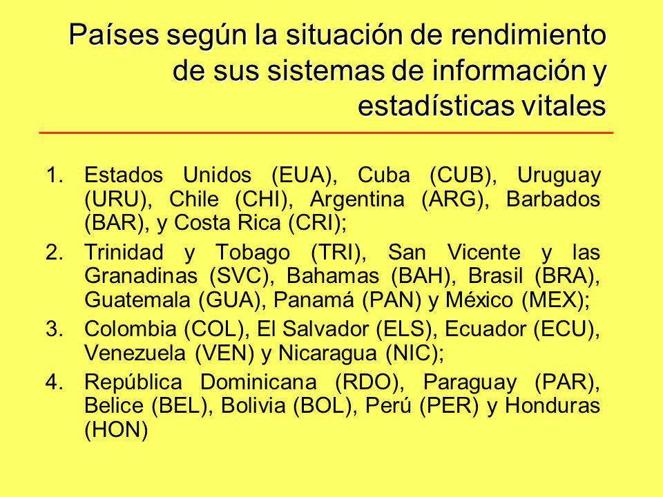 Países según la situación de rendimiento de sus sistemas de información y estadísticas vitales