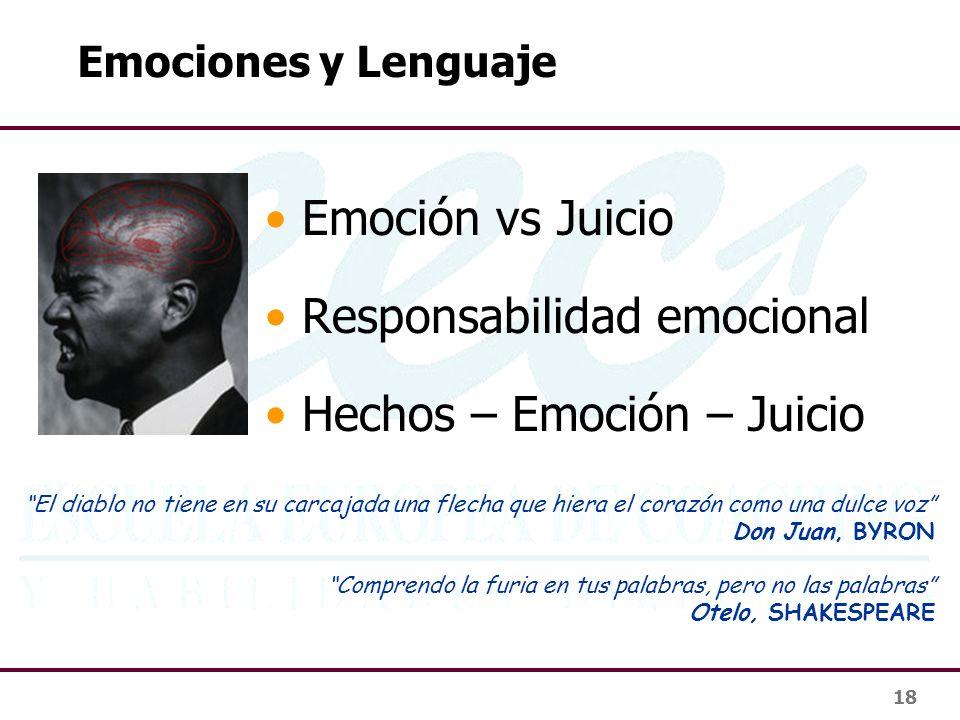 Responsabilidad emocional Hechos – Emoción – Juicio