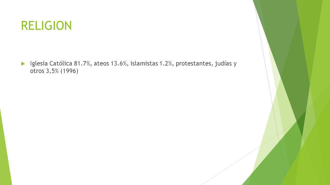 RELIGION Iglesia Católica 81.7%, ateos 13.6%, islamistas 1.2%, protestantes, judías y otros 3,5% (1996)