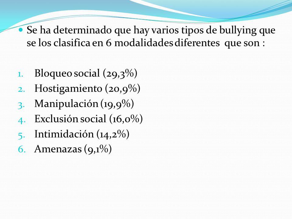 Se ha determinado que hay varios tipos de bullying que se los clasifica en 6 modalidades diferentes que son :
