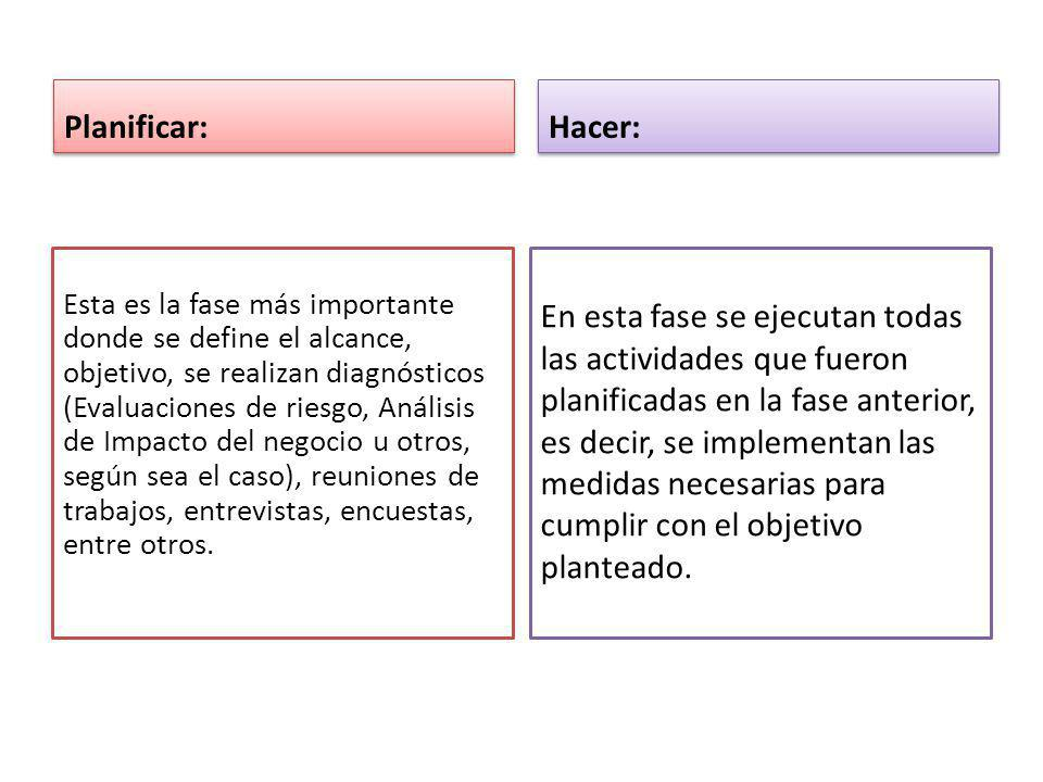 Planificar: Hacer: