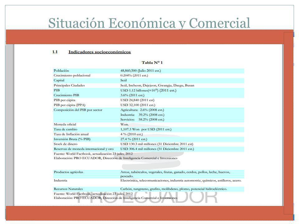 Situación Económica y Comercial