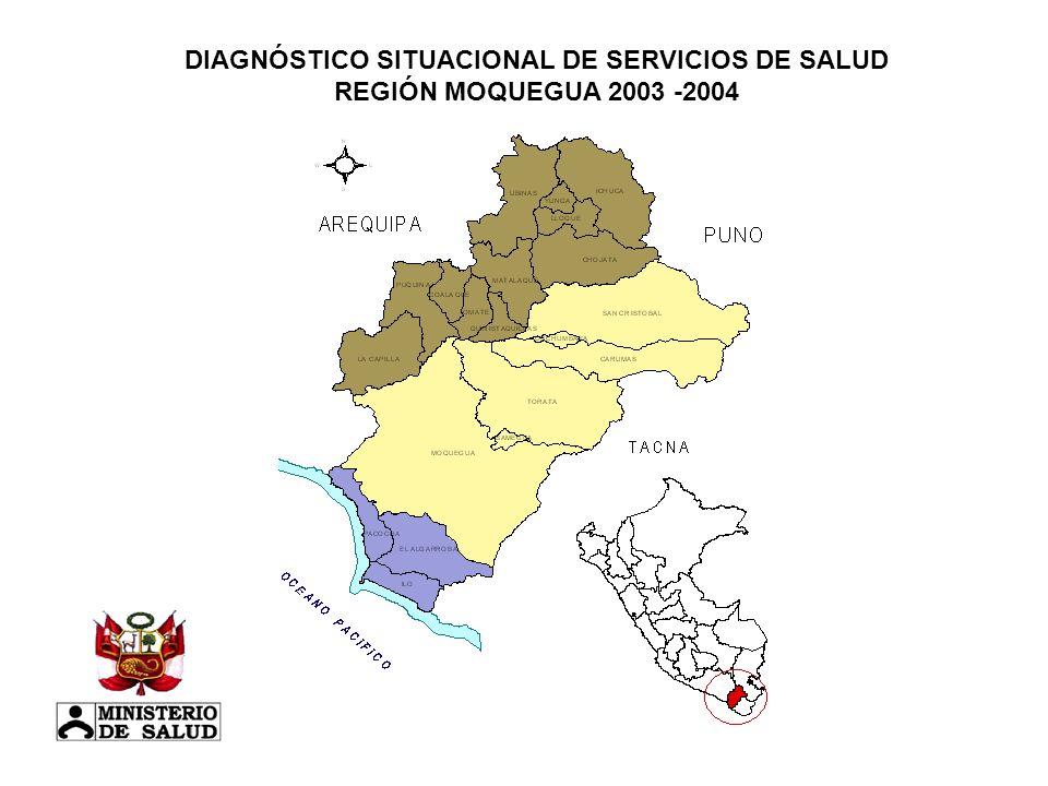 DIAGNÓSTICO SITUACIONAL DE SERVICIOS DE SALUD