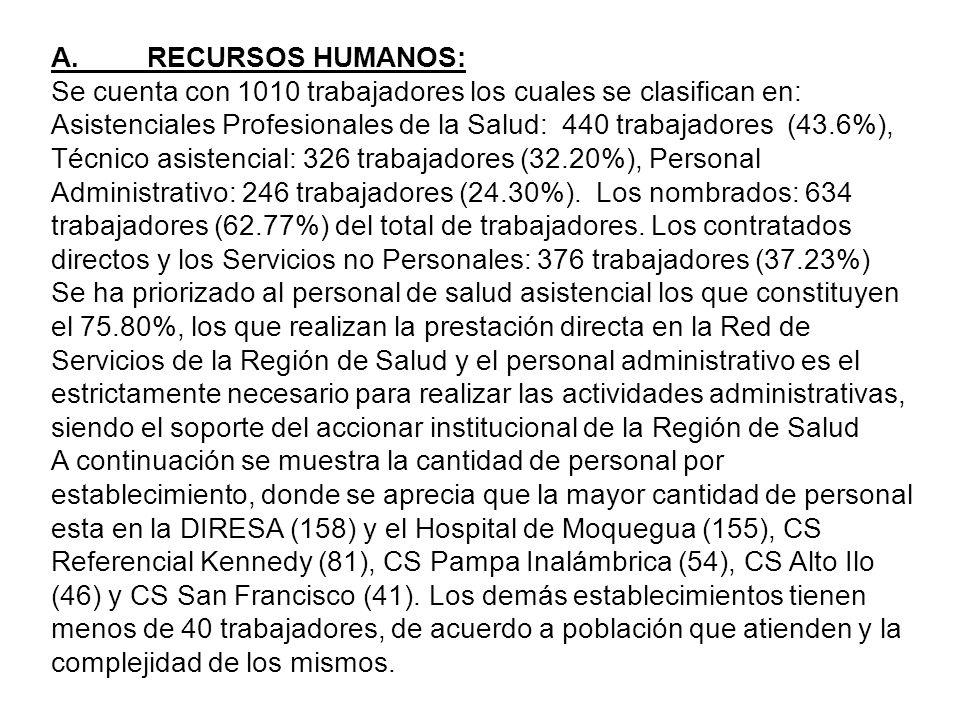 A. RECURSOS HUMANOS: Se cuenta con 1010 trabajadores los cuales se clasifican en:
