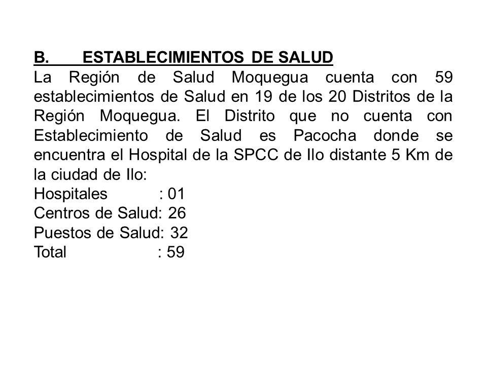 B. ESTABLECIMIENTOS DE SALUD
