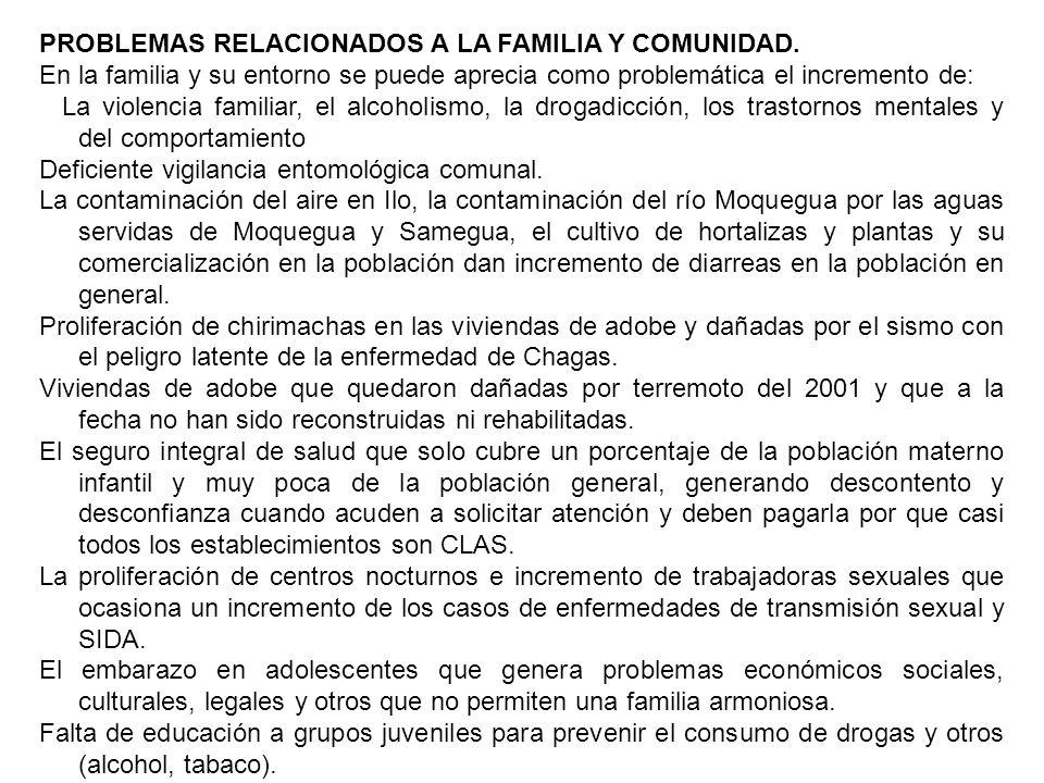 PROBLEMAS RELACIONADOS A LA FAMILIA Y COMUNIDAD.