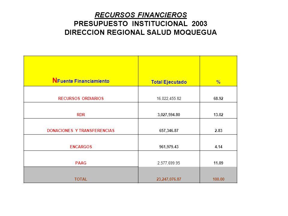 DIRECCION REGIONAL SALUD MOQUEGUA NFuente Financiamiento