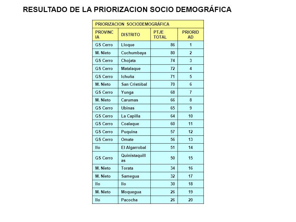RESULTADO DE LA PRIORIZACION SOCIO DEMOGRÁFICA