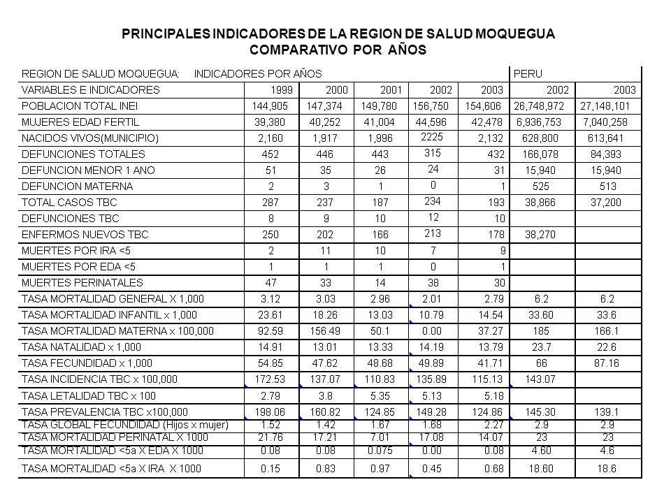 PRINCIPALES INDICADORES DE LA REGION DE SALUD MOQUEGUA
