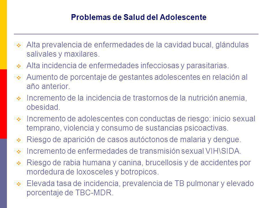Problemas de Salud del Adolescente
