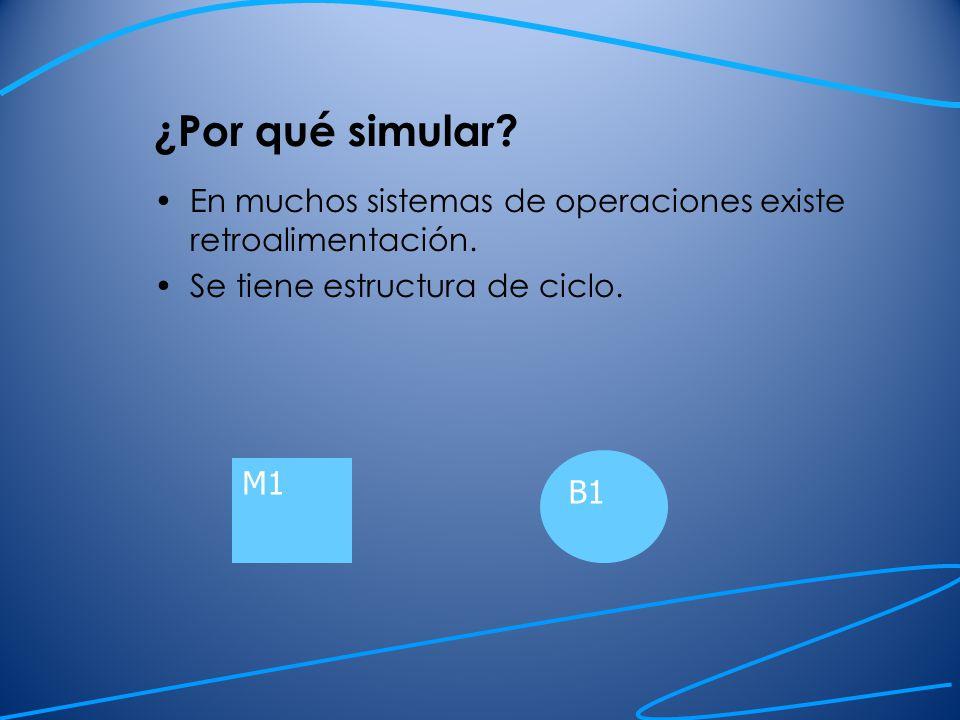 ¿Por qué simular En muchos sistemas de operaciones existe retroalimentación. Se tiene estructura de ciclo.