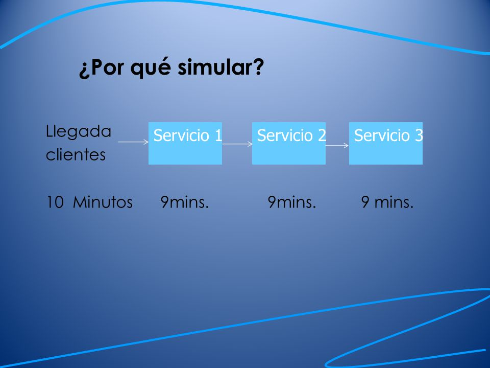 ¿Por qué simular Llegada clientes 10 Minutos 9mins. 9mins. 9 mins.