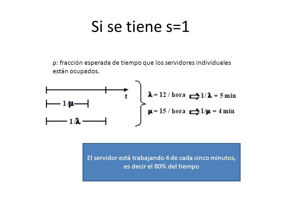 Si se tiene s=1 ρ: fracción esperada de tiempo que los servidores individuales están ocupados.