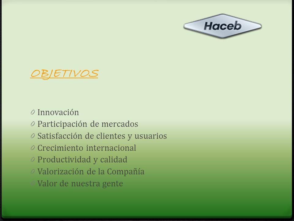 OBJETIVOS Innovación Participación de mercados