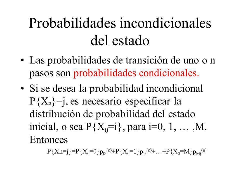 Probabilidades incondicionales del estado