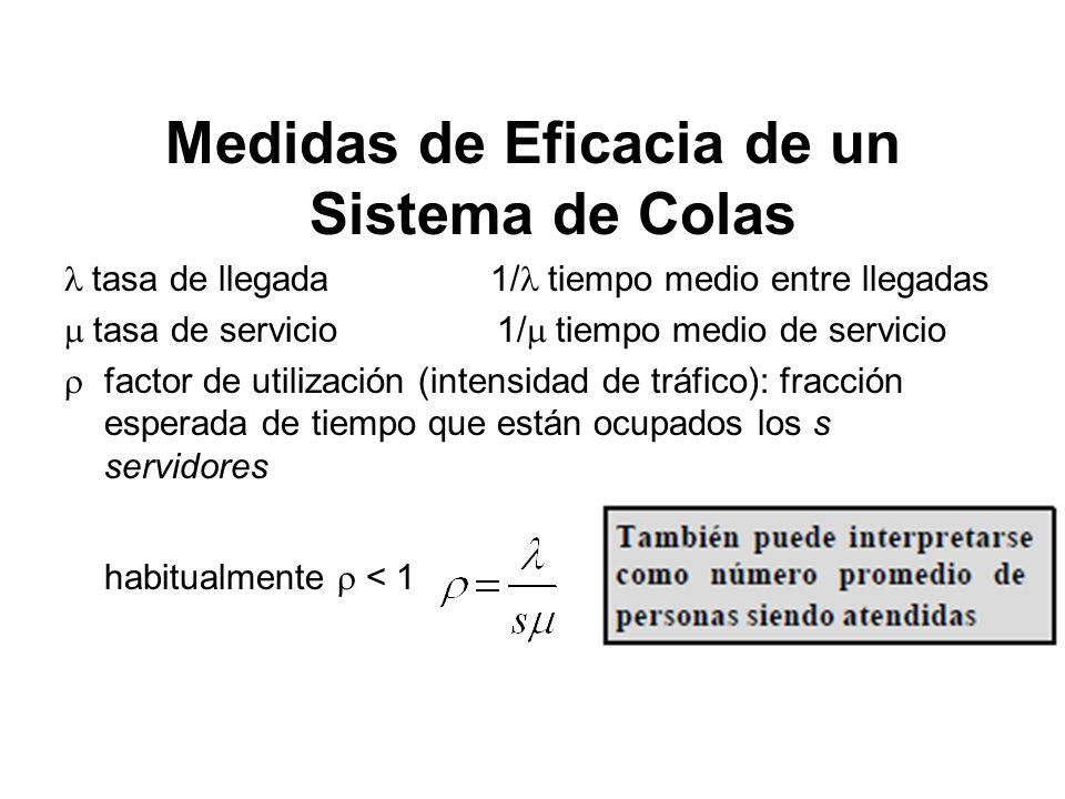 Medidas de Eficacia de un Sistema de Colas