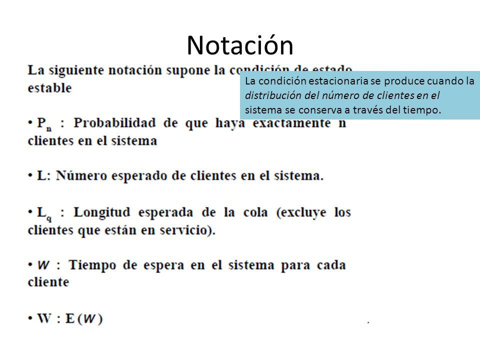Notación La condición estacionaria se produce cuando la distribución del número de clientes en el sistema se conserva a través del tiempo.