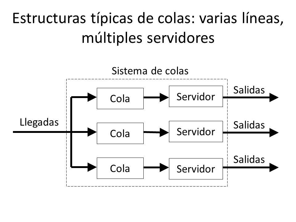 Estructuras típicas de colas: varias líneas, múltiples servidores