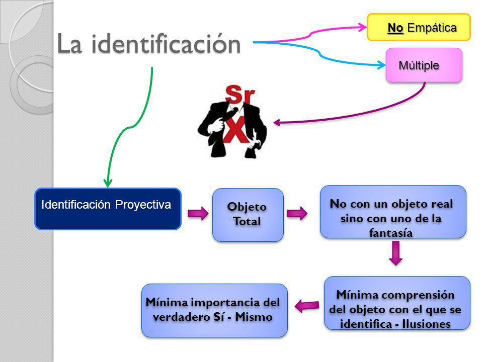 La identificación No Empática Múltiple Identificación Proyectiva