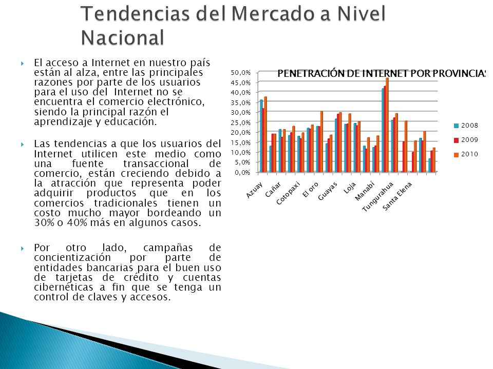 Tendencias del Mercado a Nivel Nacional