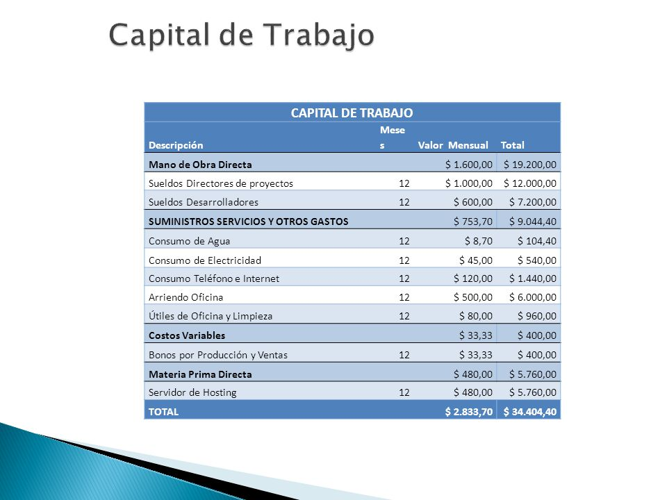 Capital de Trabajo CAPITAL DE TRABAJO Descripción Meses Valor Mensual
