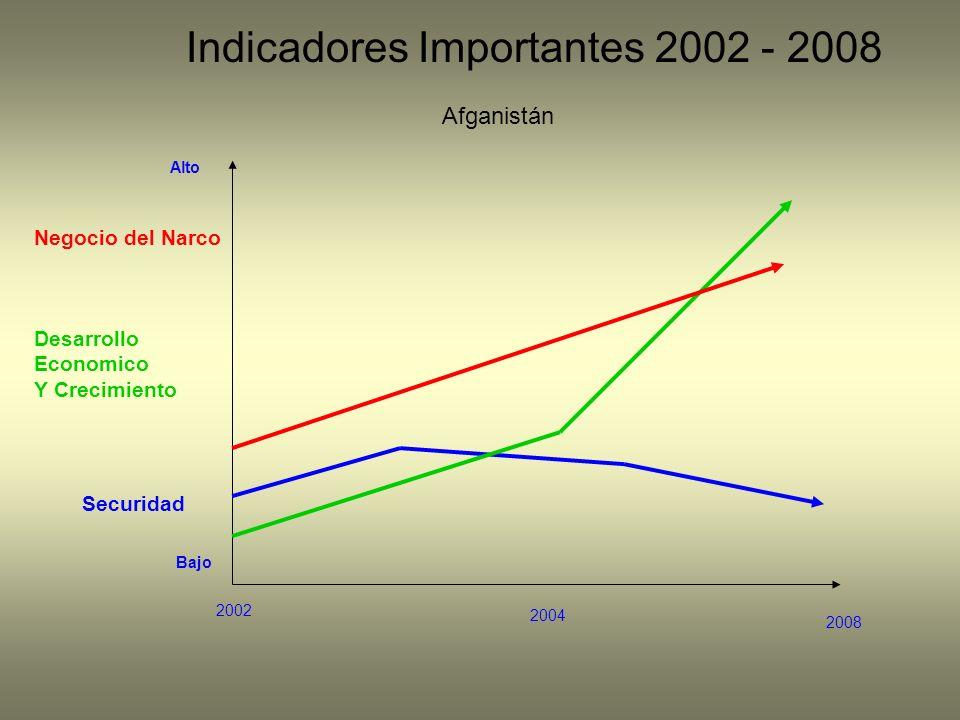 Indicadores Importantes 2002 - 2008