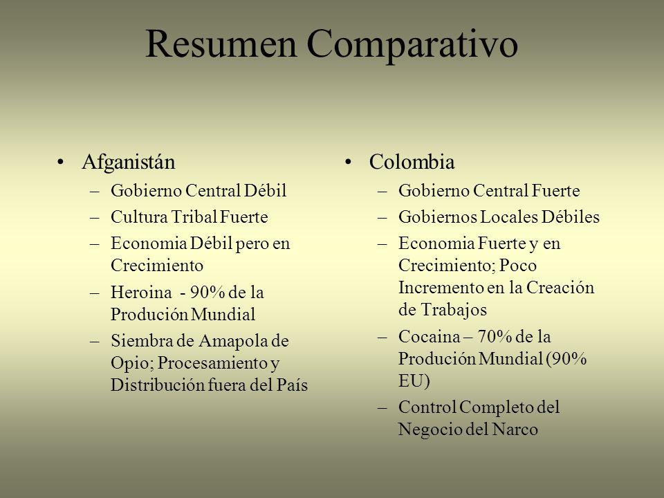 Resumen Comparativo Afganistán Colombia Gobierno Central Débil