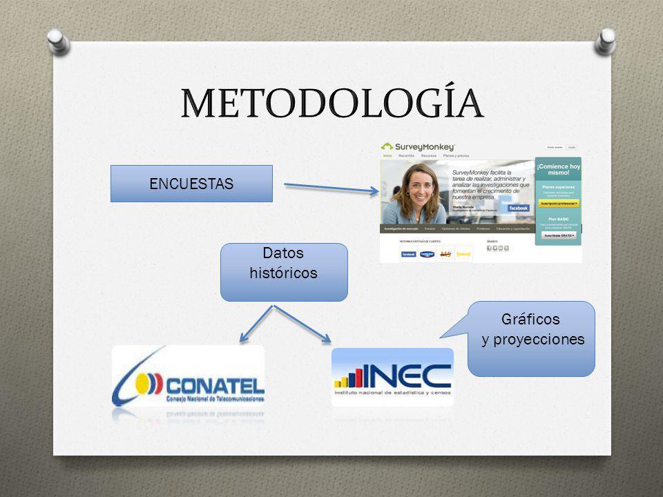 METODOLOGÍA ENCUESTAS Datos históricos Gráficos y proyecciones