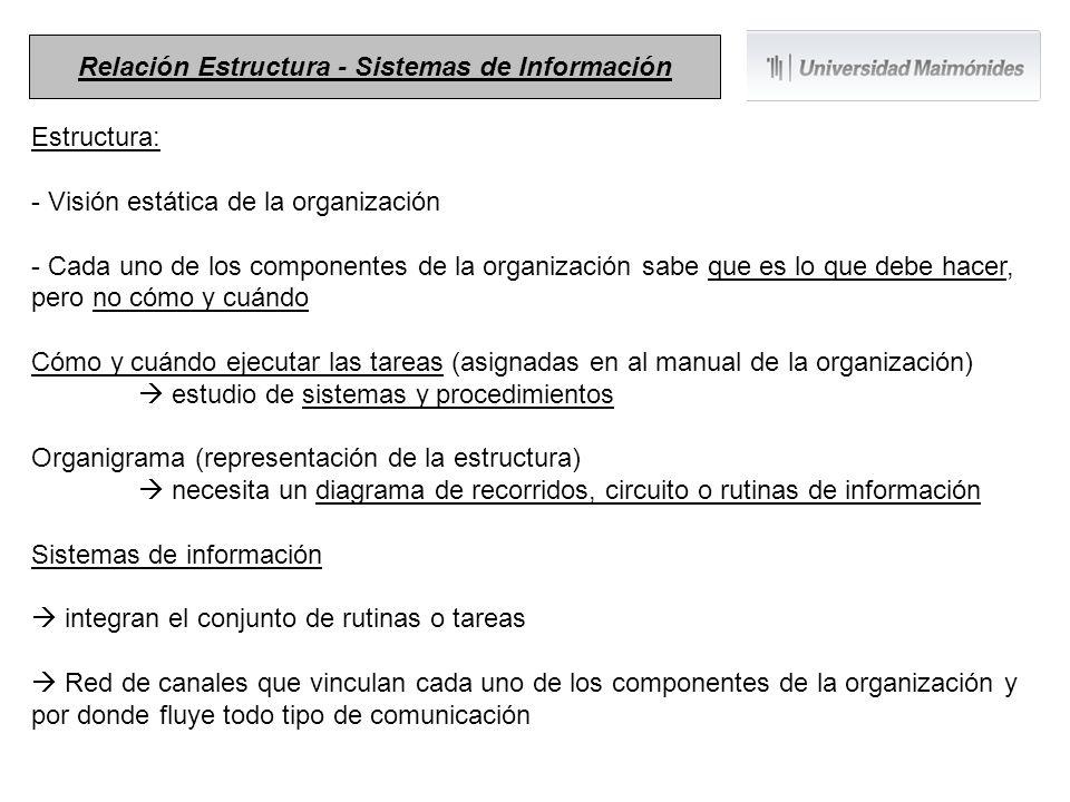 Relación Estructura - Sistemas de Información