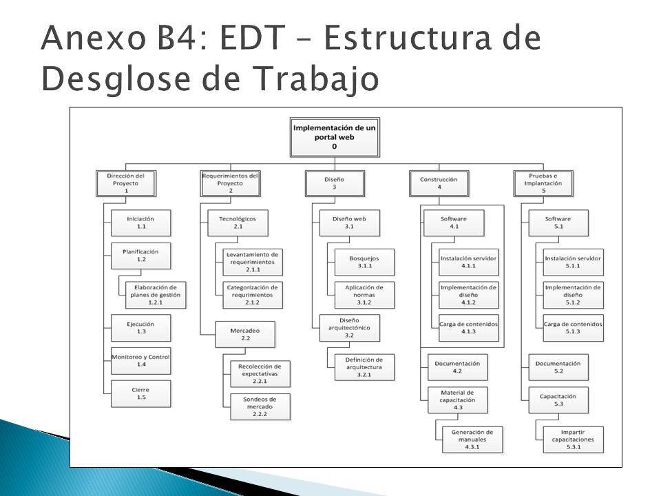 Anexo B4: EDT – Estructura de Desglose de Trabajo