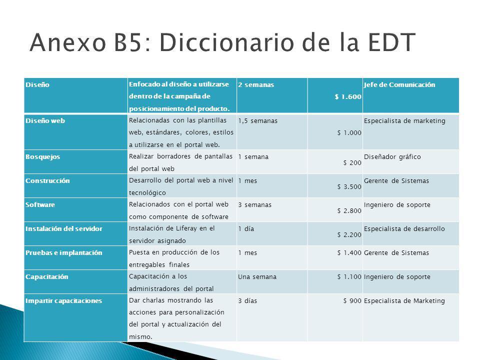 Anexo B5: Diccionario de la EDT