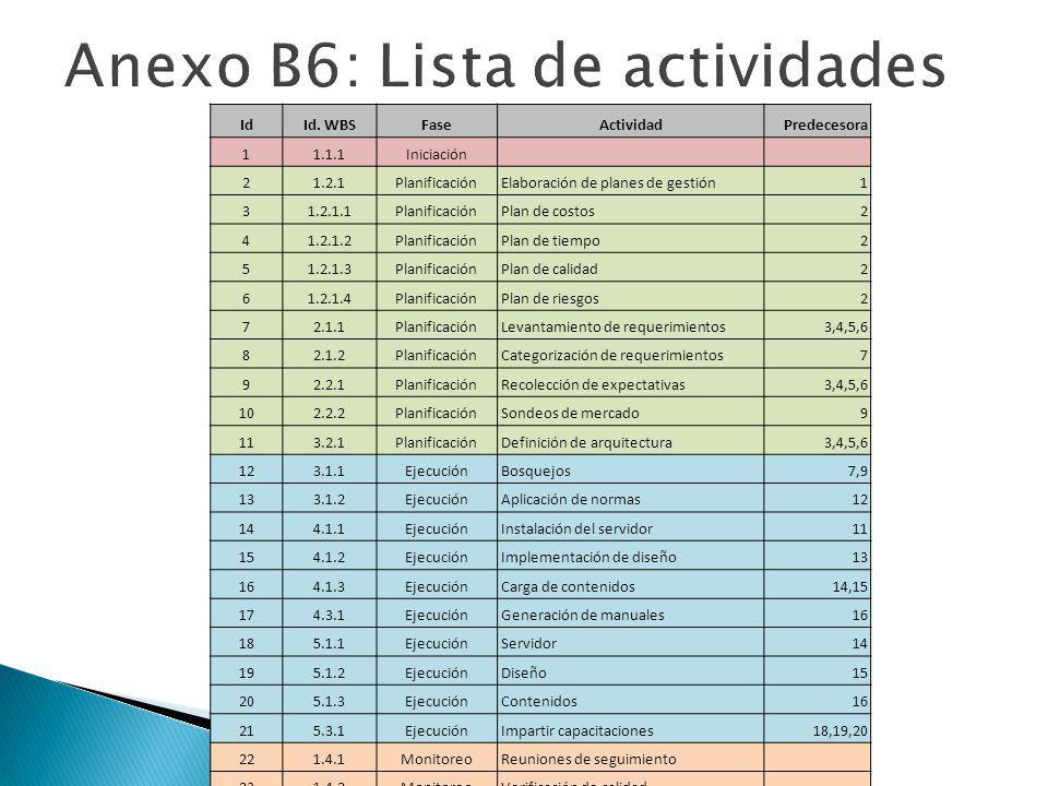 Anexo B6: Lista de actividades