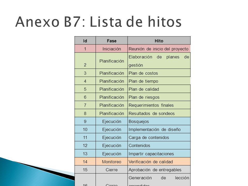 Anexo B7: Lista de hitos Id Fase Hito 1 Iniciación