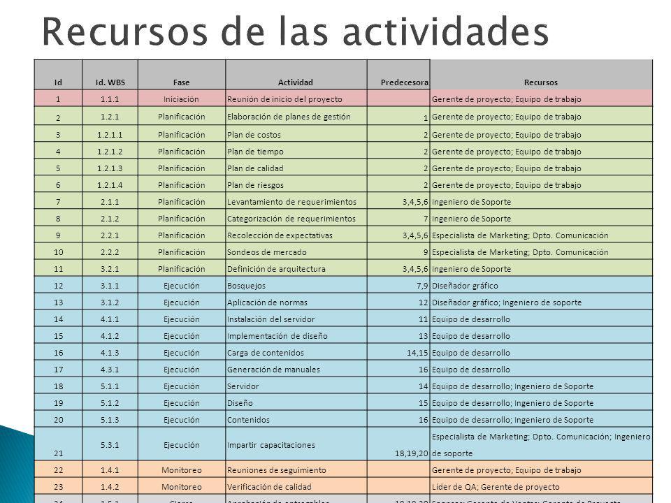 Recursos de las actividades