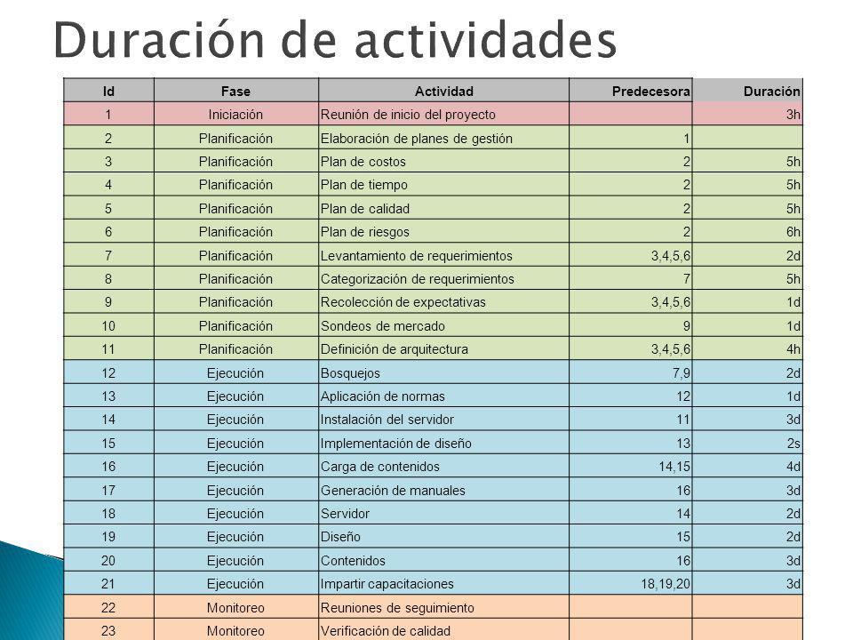 Duración de actividades