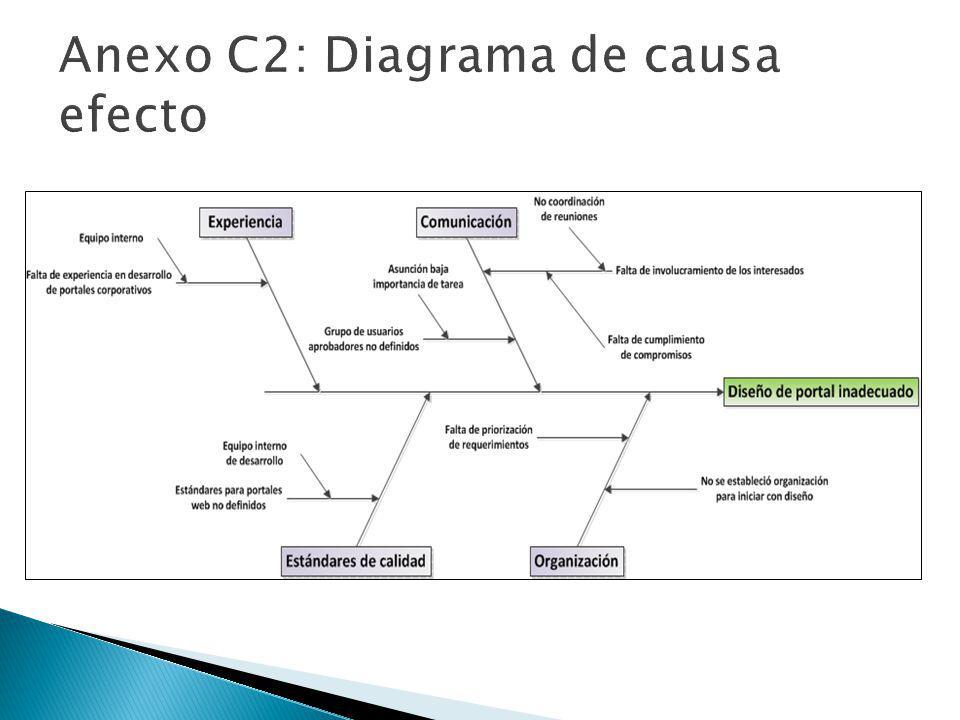 Anexo C2: Diagrama de causa efecto