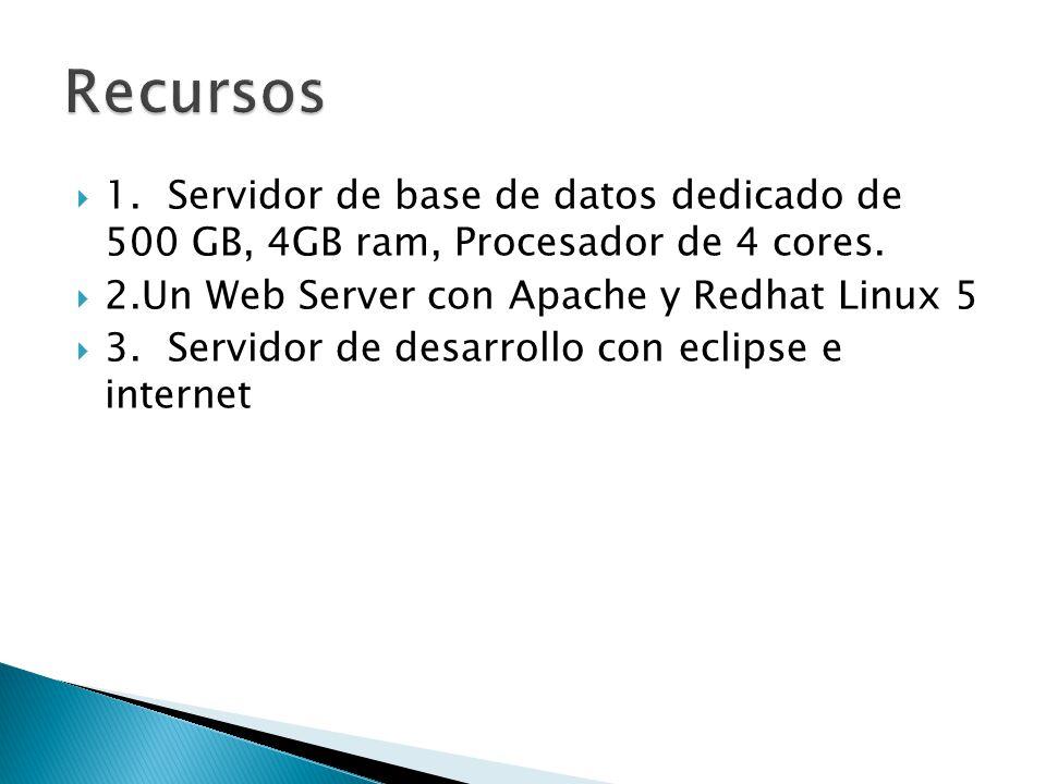 Recursos 1. Servidor de base de datos dedicado de 500 GB, 4GB ram, Procesador de 4 cores. 2.Un Web Server con Apache y Redhat Linux 5.