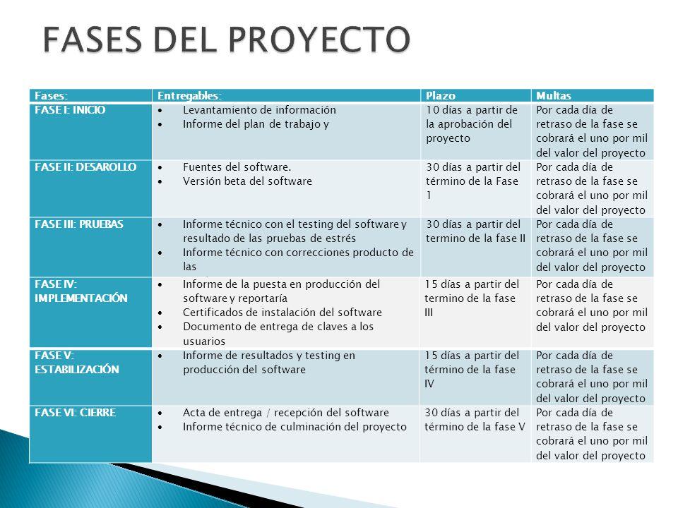 FASES DEL PROYECTO Fases: Entregables: Plazo Multas FASE I: INICIO