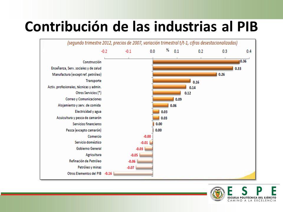 Contribución de las industrias al PIB
