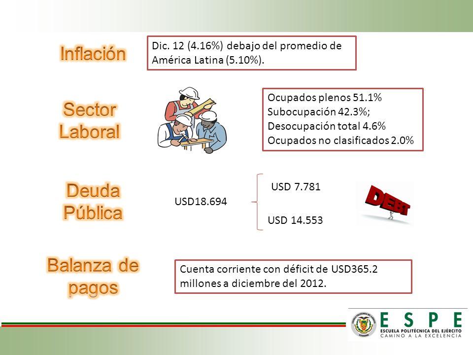 Inflación Sector Laboral Deuda Pública Balanza de pagos