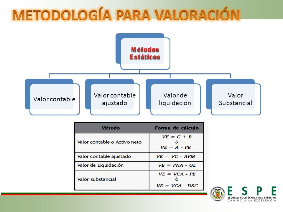 METODOLOGÍA PARA VALORACIÓN