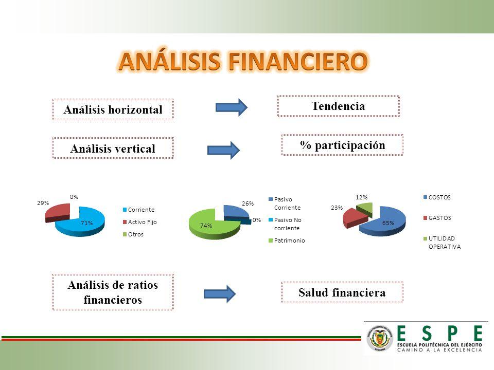 Análisis de ratios financieros