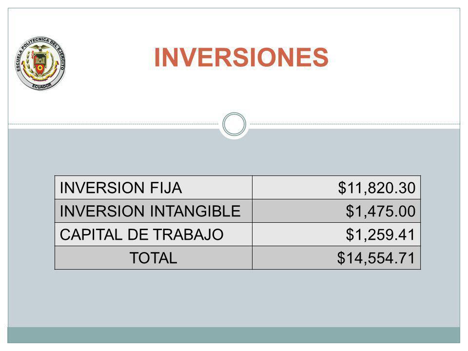 INVERSIONES INVERSION FIJA $11,820.30 INVERSION INTANGIBLE $1,475.00