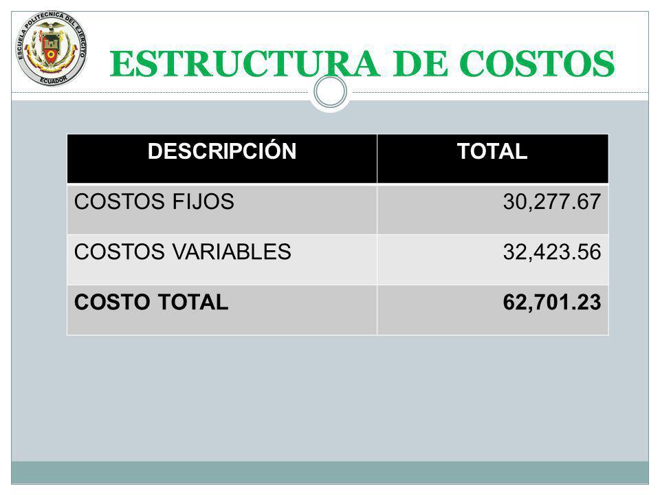 ESTRUCTURA DE COSTOS DESCRIPCIÓN TOTAL COSTOS FIJOS 30,277.67