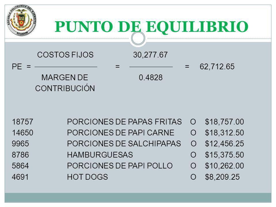 PUNTO DE EQUILIBRIO COSTOS FIJOS 30,277.67 PE = = = 62,712.65